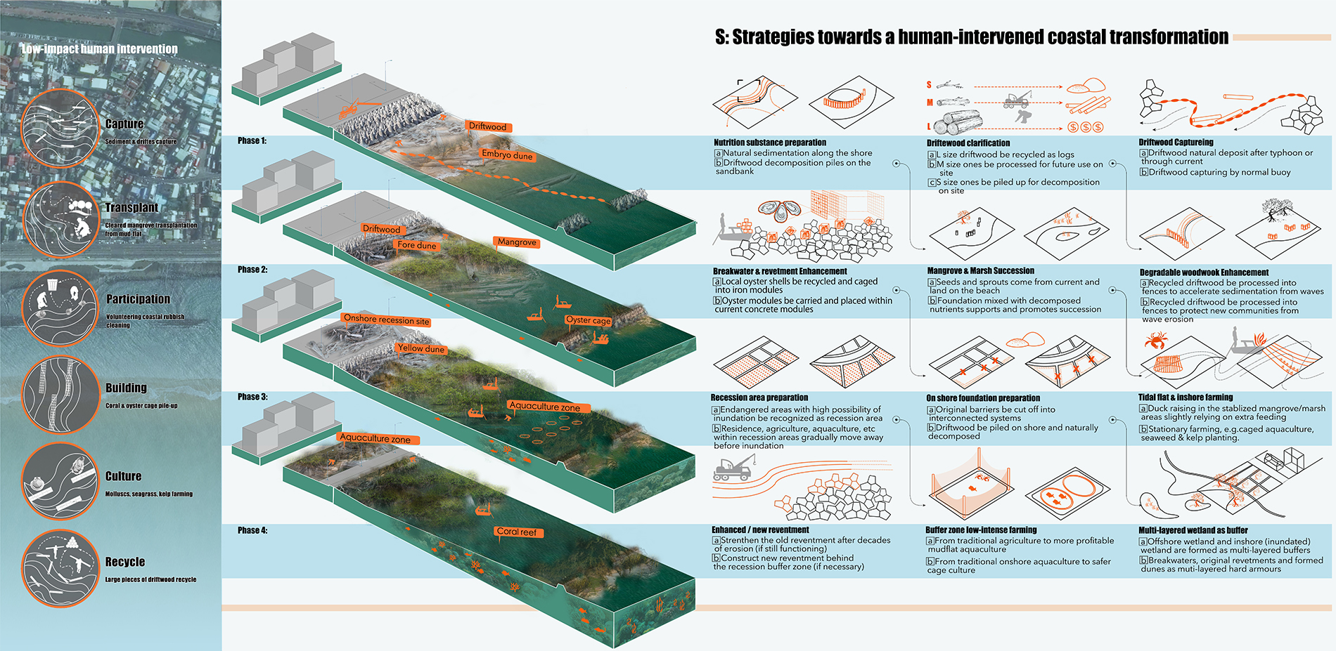 S: Strategies towards a Human-Intervened Coastal Transformation