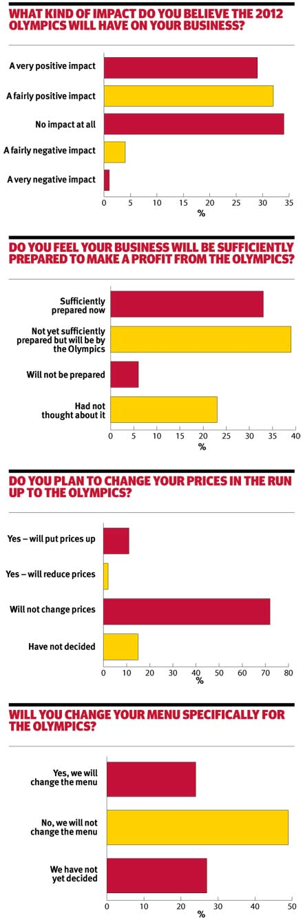 Olympic opinion graphs