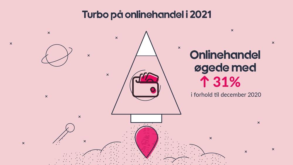 Øget online handel i 2021