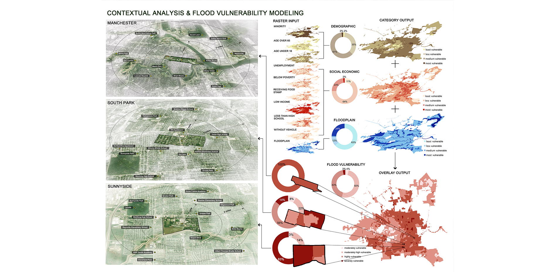 Contextual analysis & flood vulnerability modeling