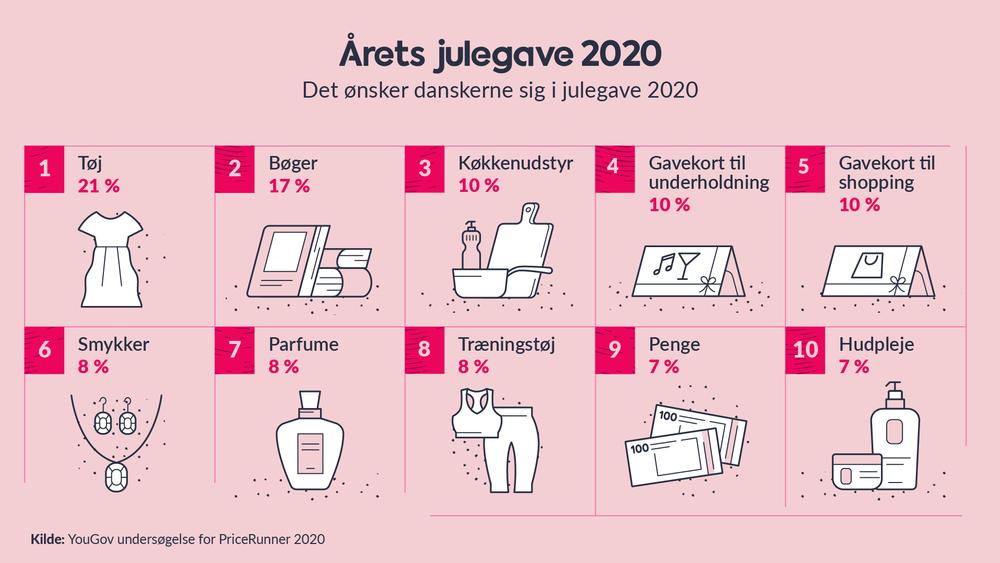 Årets julegave 2020 i Danmark
