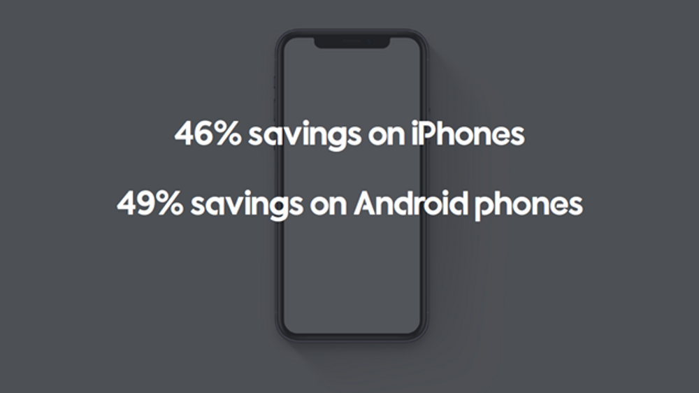 Save 46% on iPhones