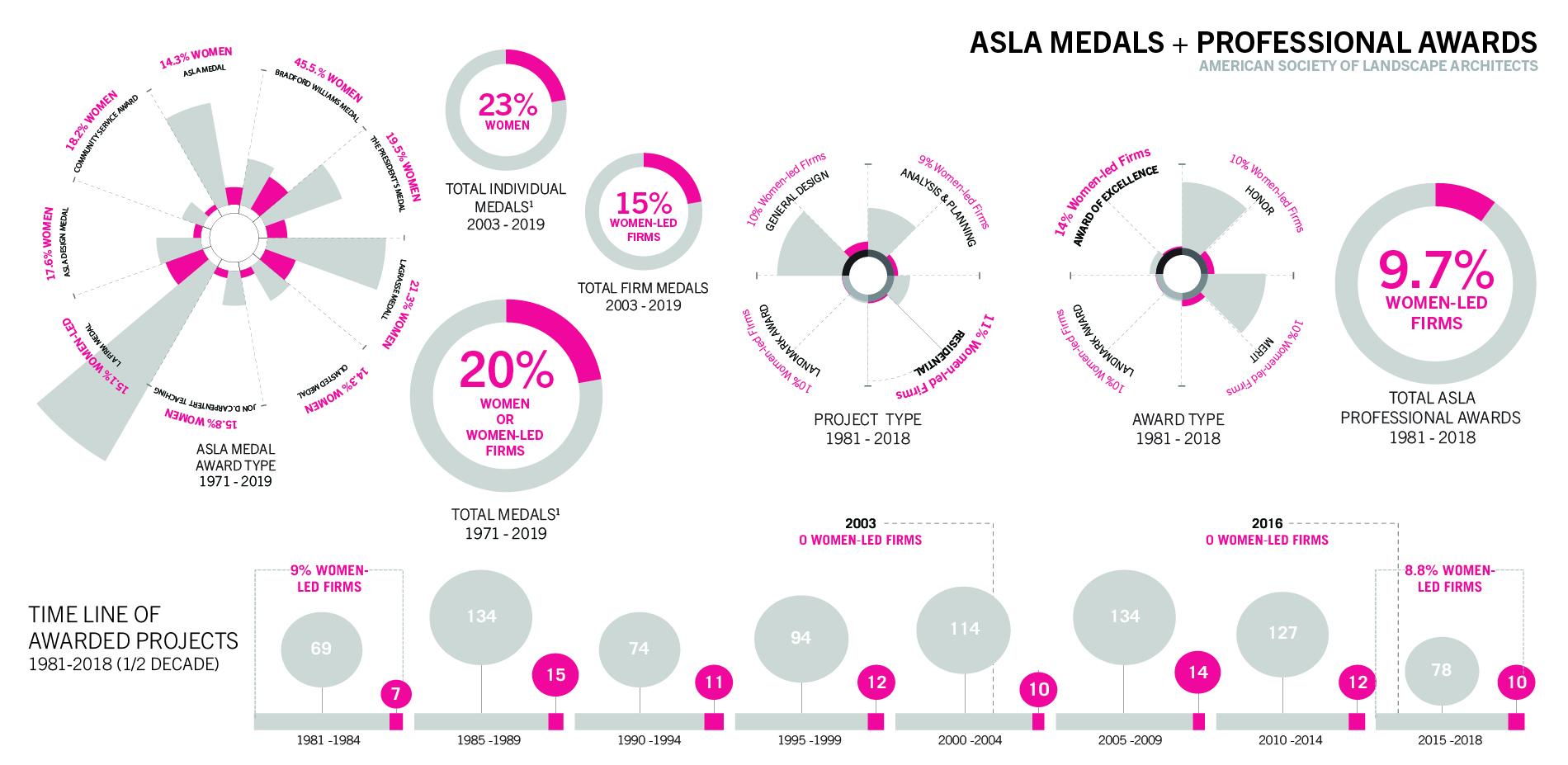 ASLA Medals + Professional Awards
