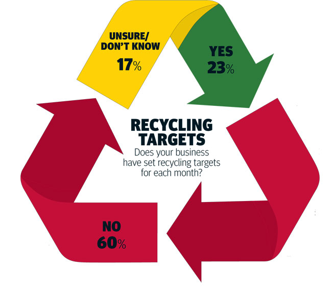 Waste, recycling targets