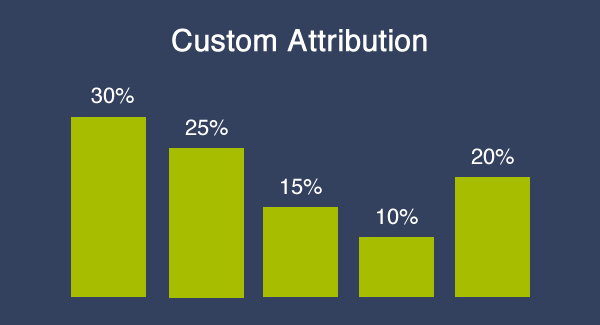 custom attribution chart