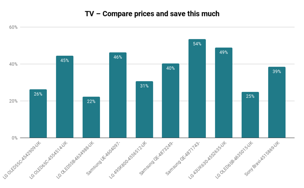 Compare prices on tv and save money
