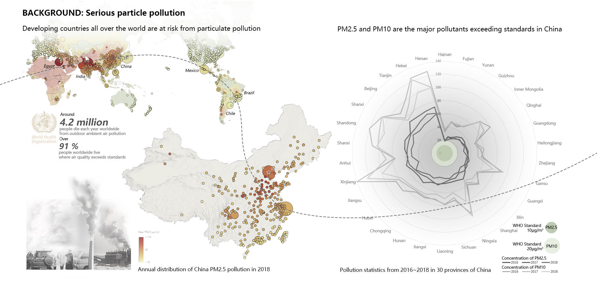 Background: Serious particle pollution