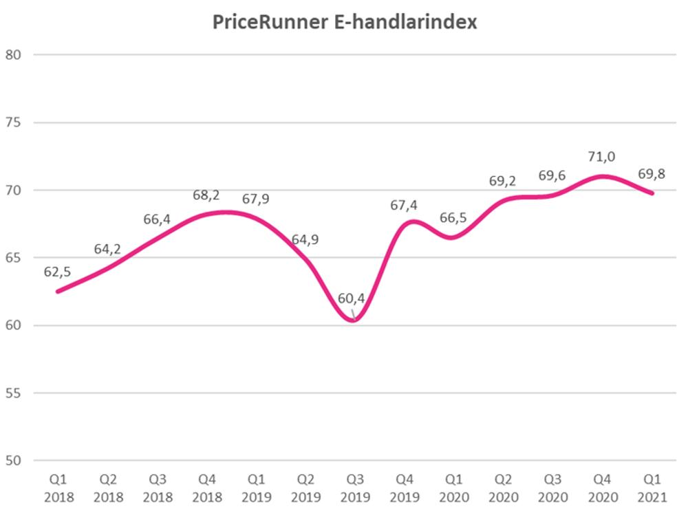 E-handlarindex Q1 2021