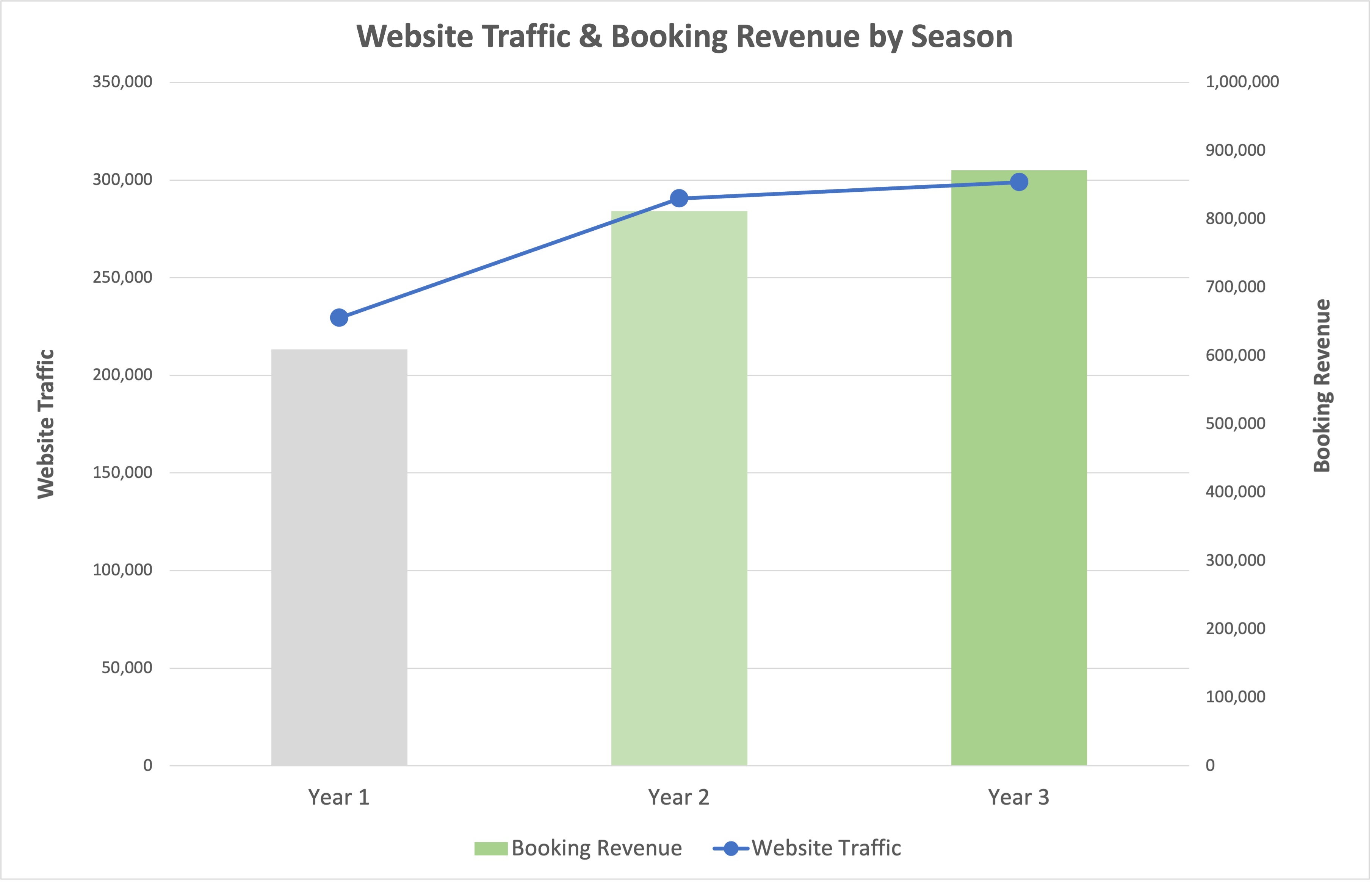 Hospitality Business Increases Booking Revenue by 43%