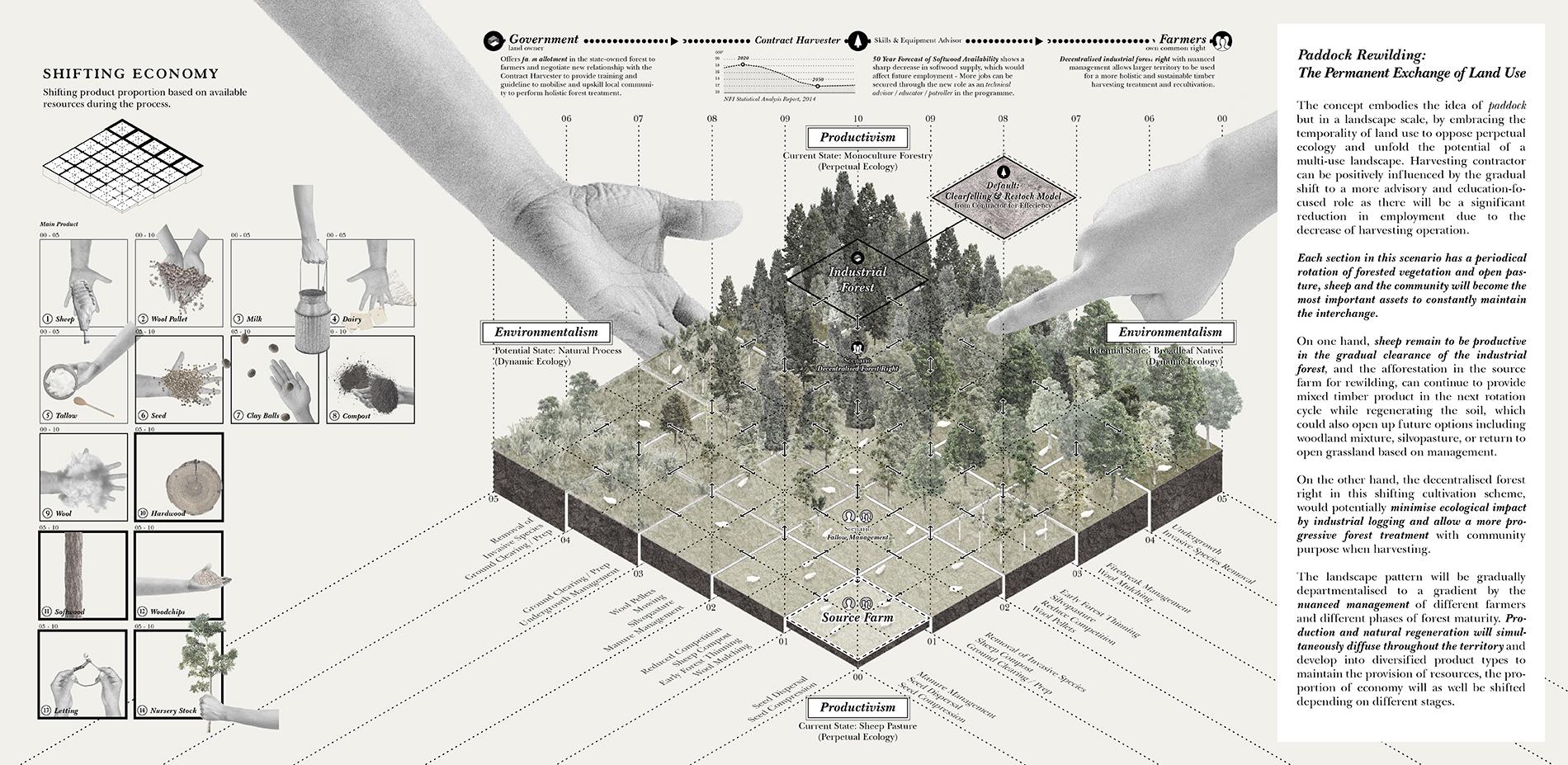 Paddock Rewilding: The Permanent Exchange of Land Use