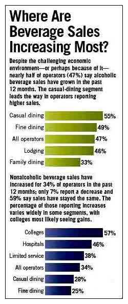 Beverage Census