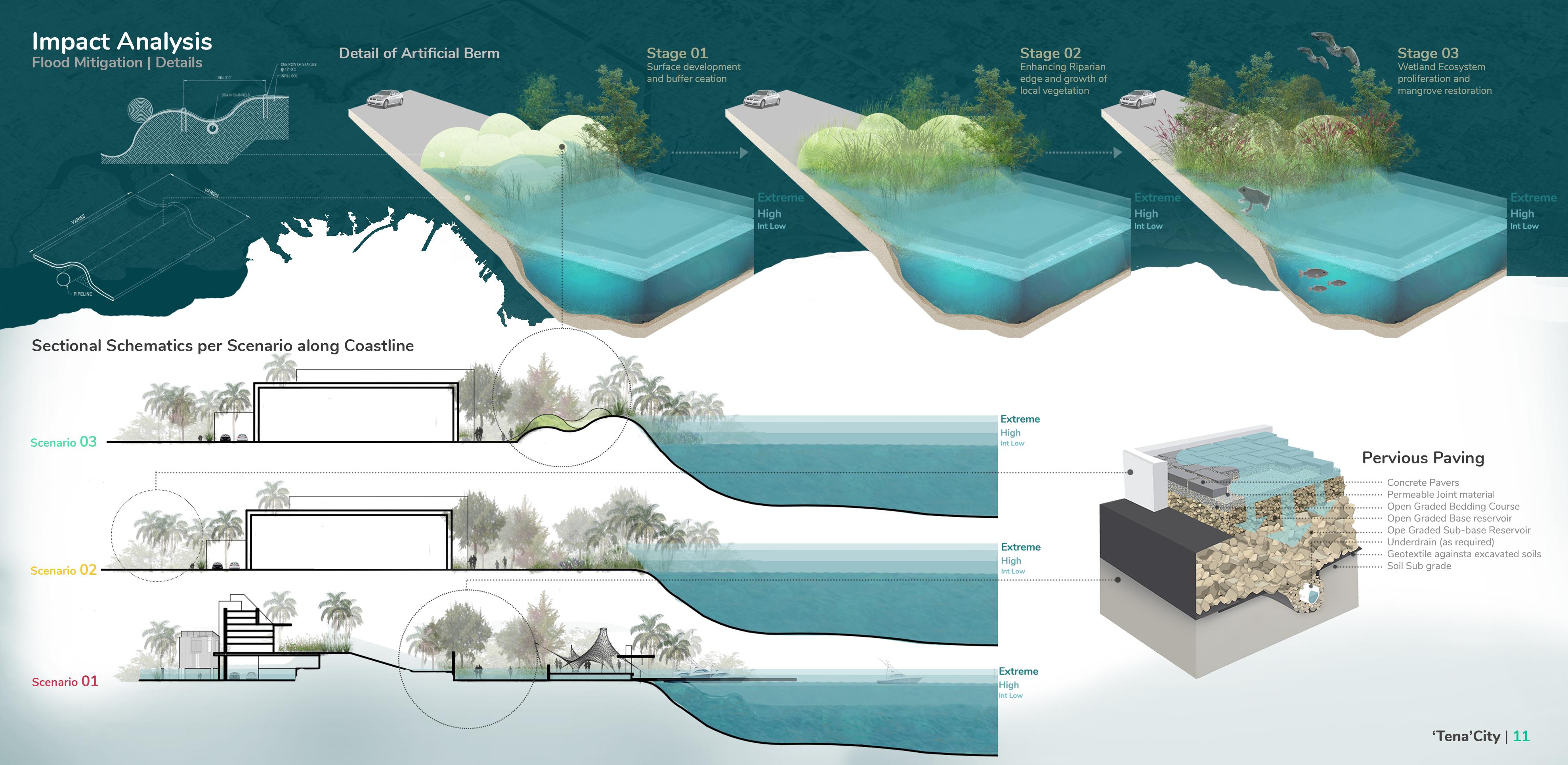 Innovative Strategies for Flood Mitigation