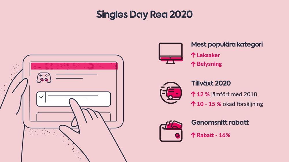 Singles Day Rea 2020