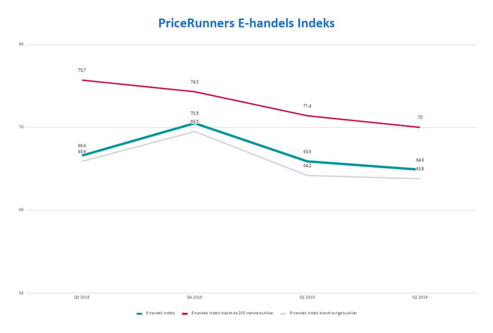 E-handels Indeks Q2 2019