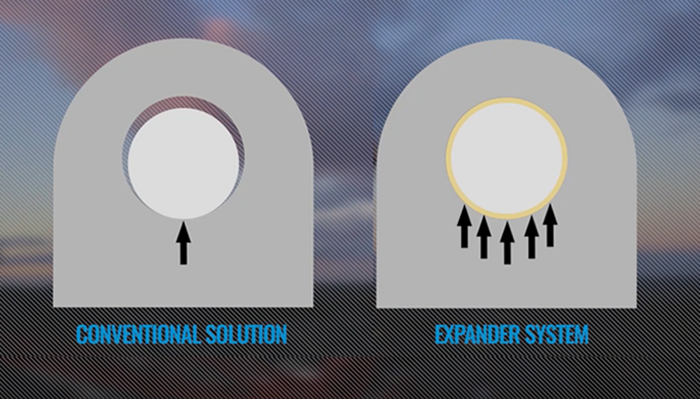 While a traditional straight pin will cause load concentration, no lug wear will occur with Expander System as play is eliminated by the expanding sleeves.