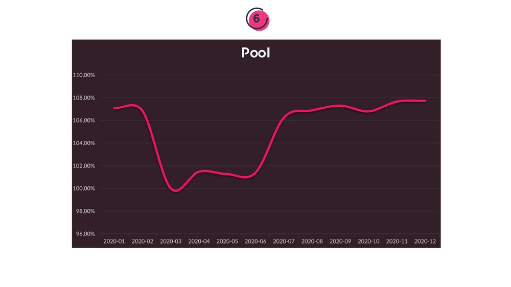 Prisen på en pool i løbet af 12 måneder