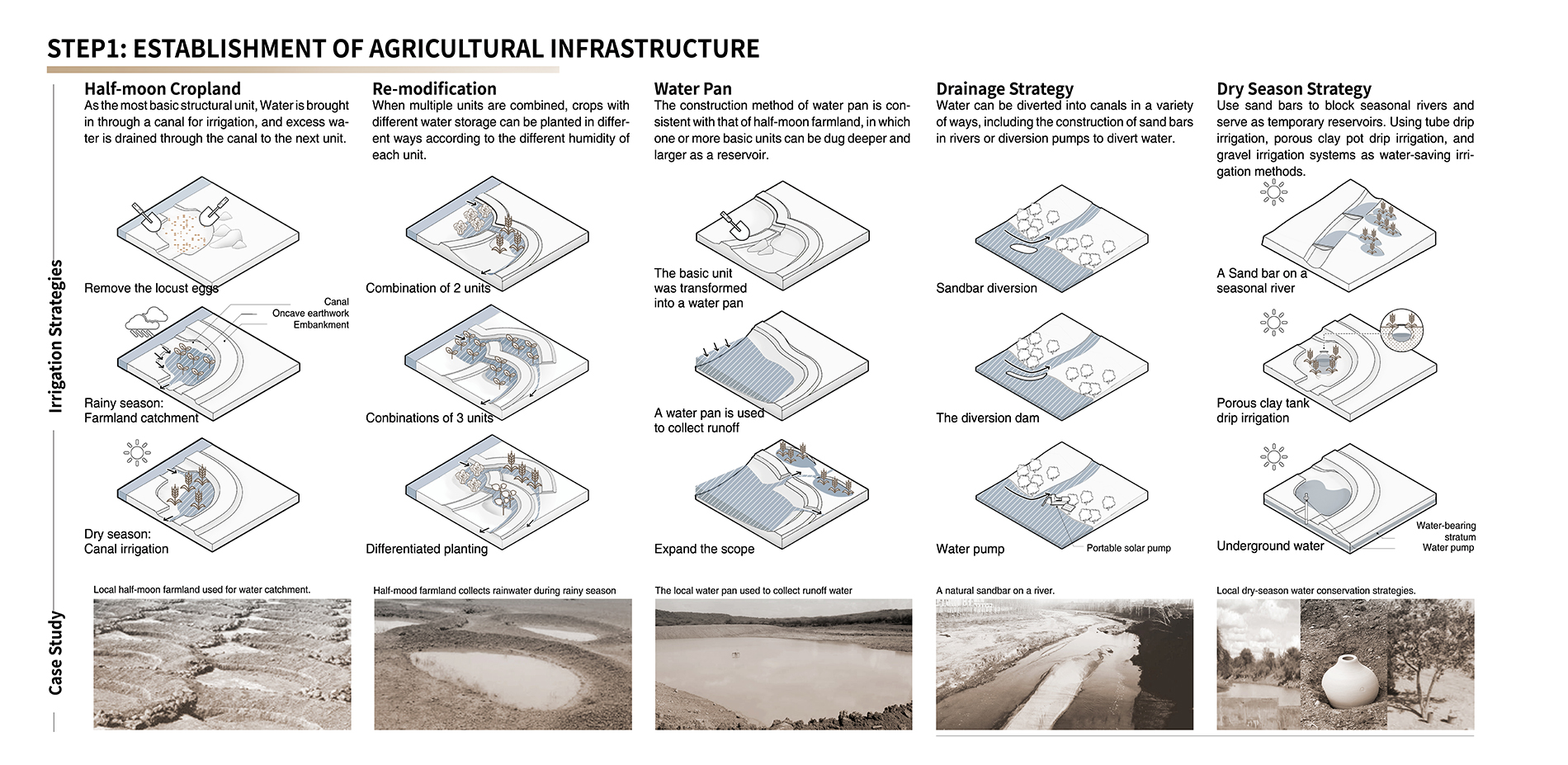 STEP1:ESTABLISHMENT OF AGRICULTURAL INFRASTRUCTURE