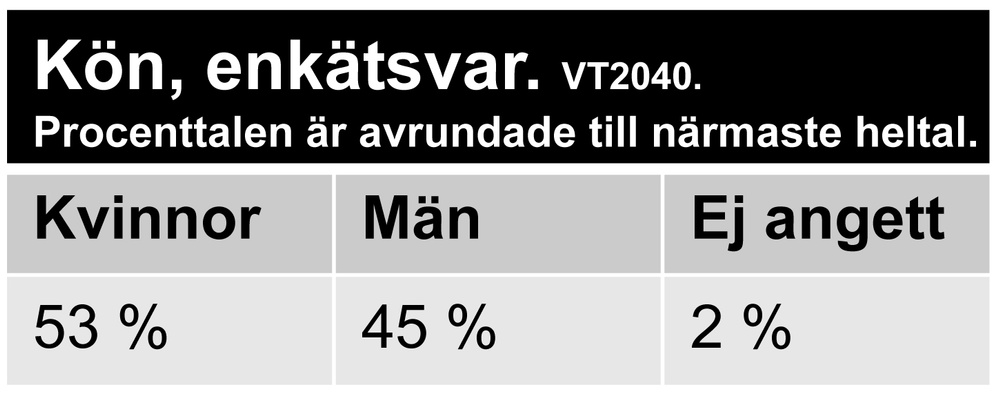 Av de 482 besvarade enkäterna är 53 % inlämnade av kvinnor och 45 % av män, 2 % har inte angett kön.