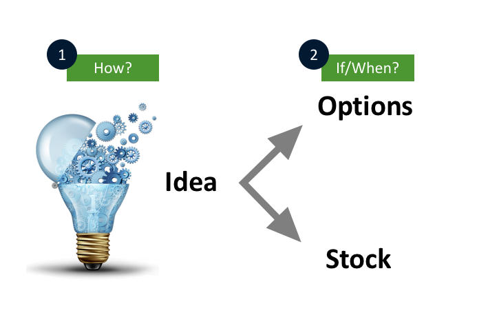 Choosing between Stock vs Options is the second place where they find Edge.