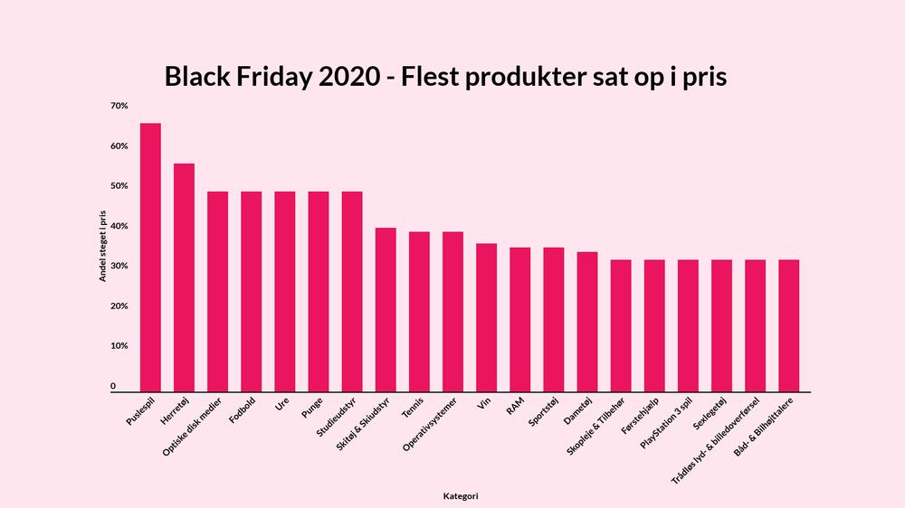 Black Friday - Flest produkter sat op i pris