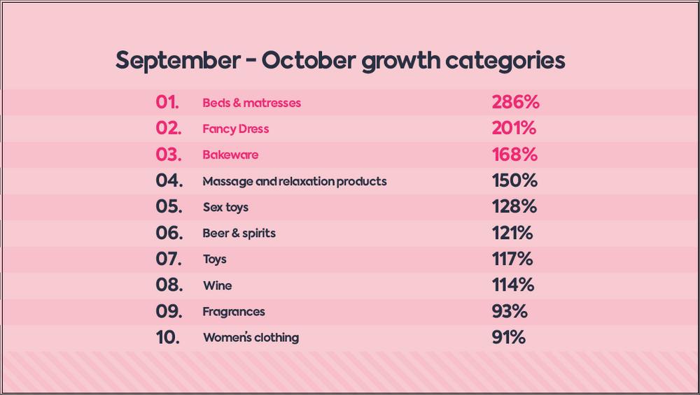 September October growth