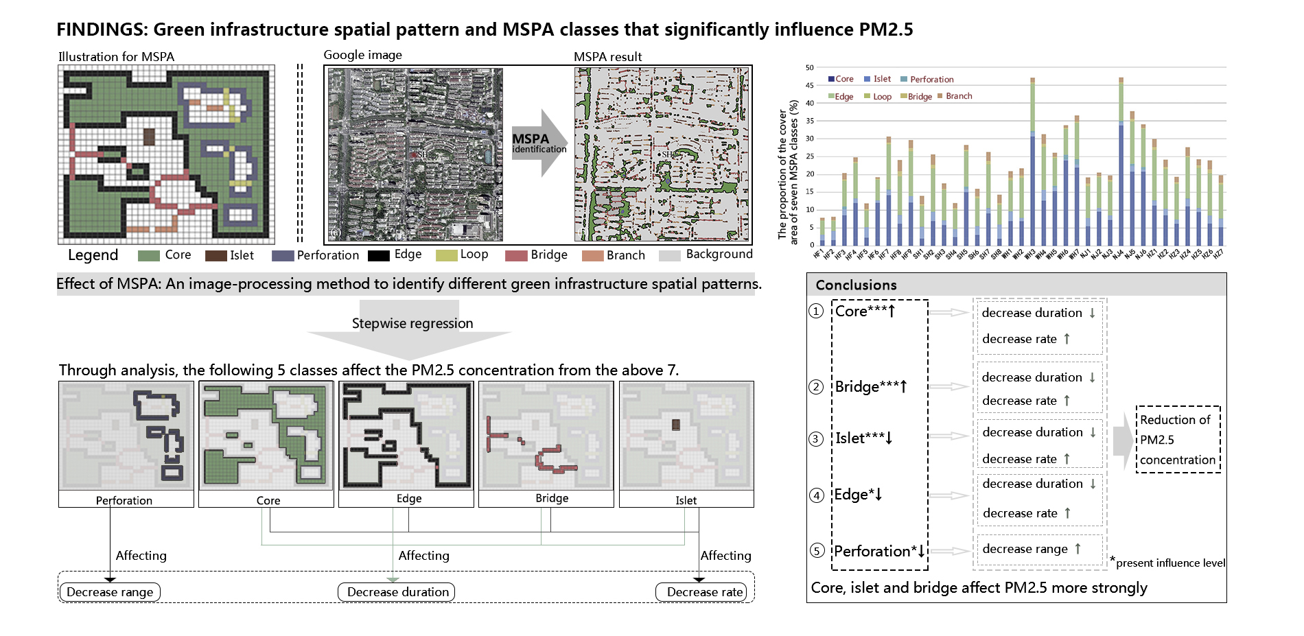 Findings: Green infrastructure spatial pattern and MSPA class that significantly influence PM2.5