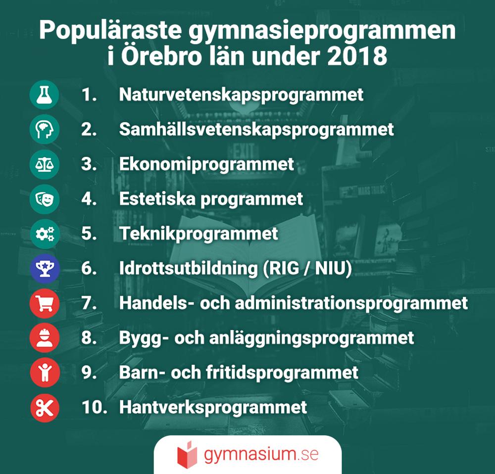 Illustration på de mest populära gymnasieprogrammen i Örebro.