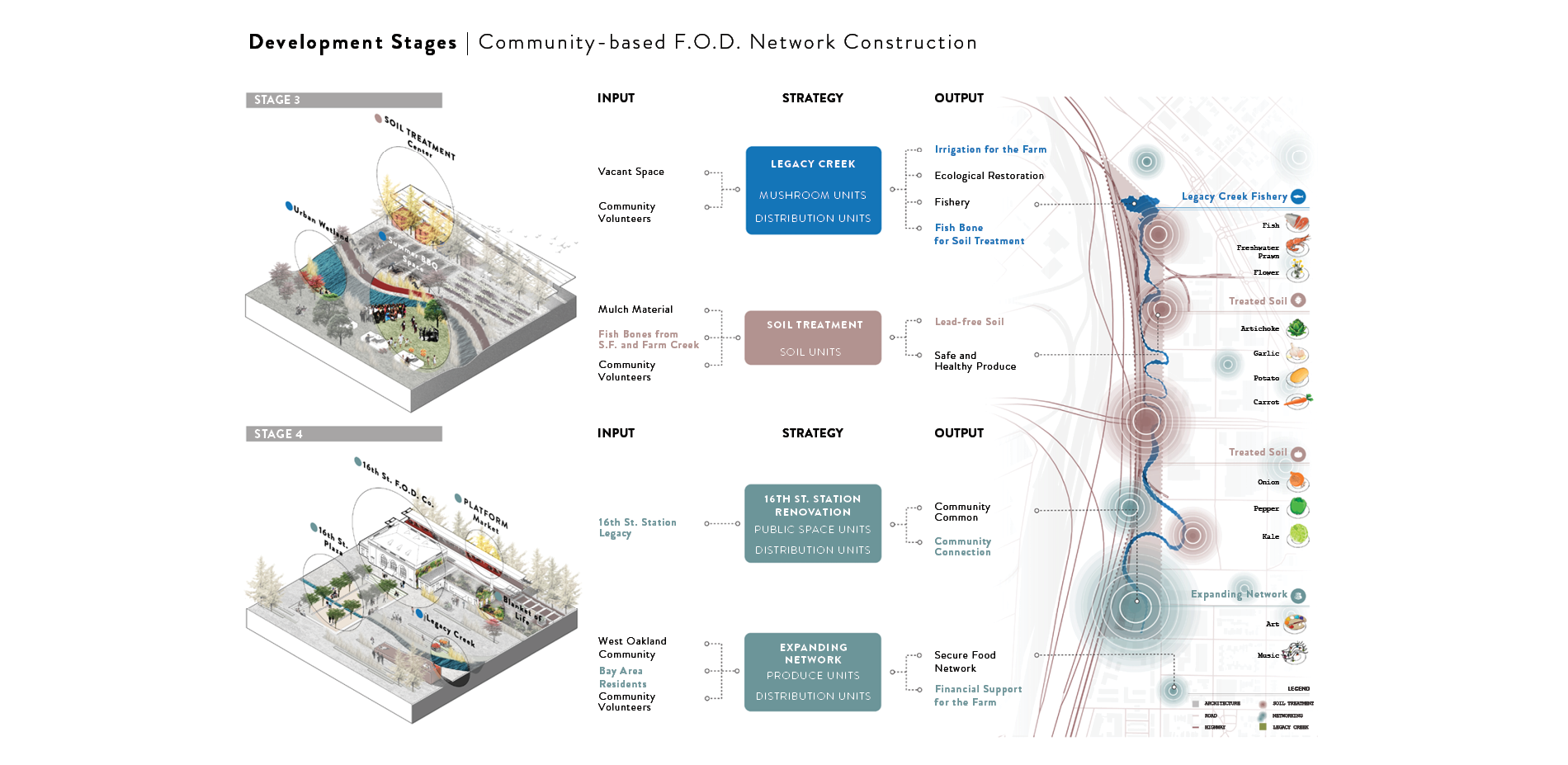 Development Stages | Community-based F.O.D. Network Connection