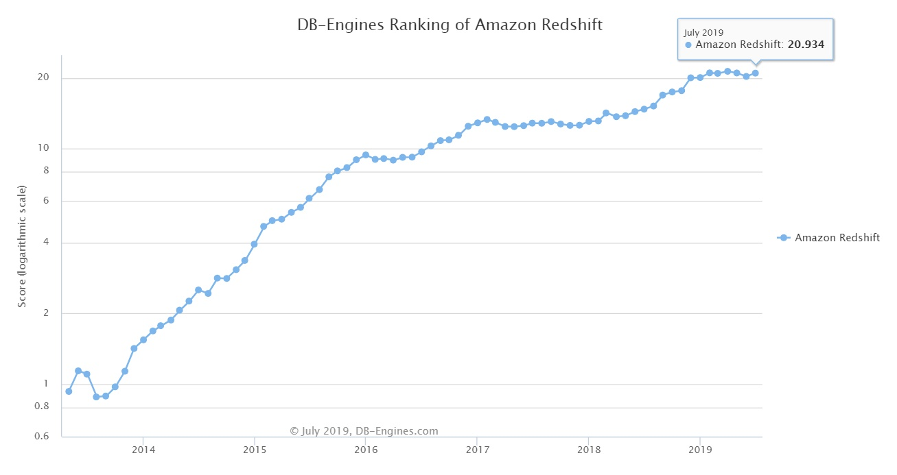 Amazon Redshift Tutorial 1.PNG
