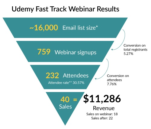 webinar funnel results