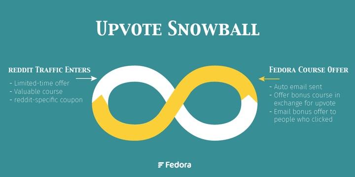 Upvote Snowball