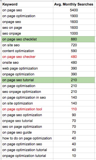 Checking keywords.png