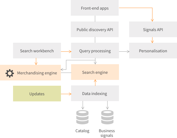 High level architecture of an open source search solution