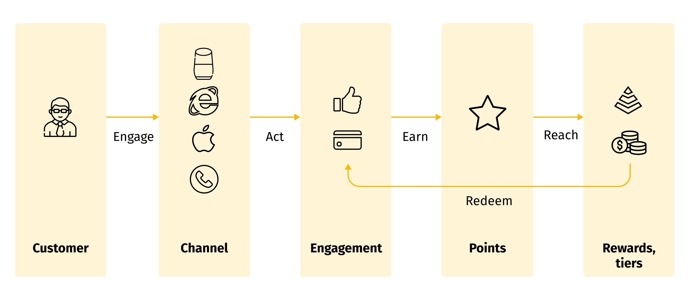 How does our customer loyalty platform work?