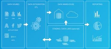 ETLとは?3つの機能を持つデータ活用のための処理技術