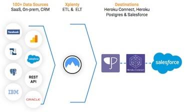 Xplenty + Heroku Connect : Salesforceとのデータ連携を柔軟に(動画あり)