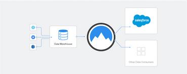 リバースETL: 新しいデータ統合のかたち