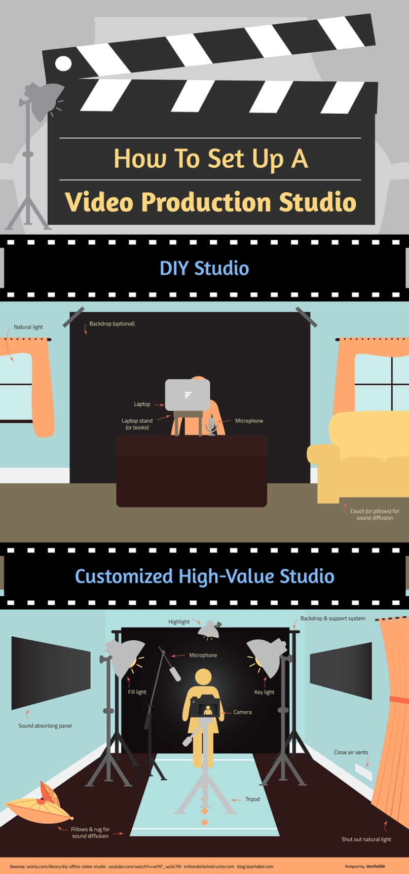 Creating engaging videos at home doesn't have to be expensive or technical, here are our tips for an at-home studio set up that you can DIY yourself and list of high ROI equipment.
