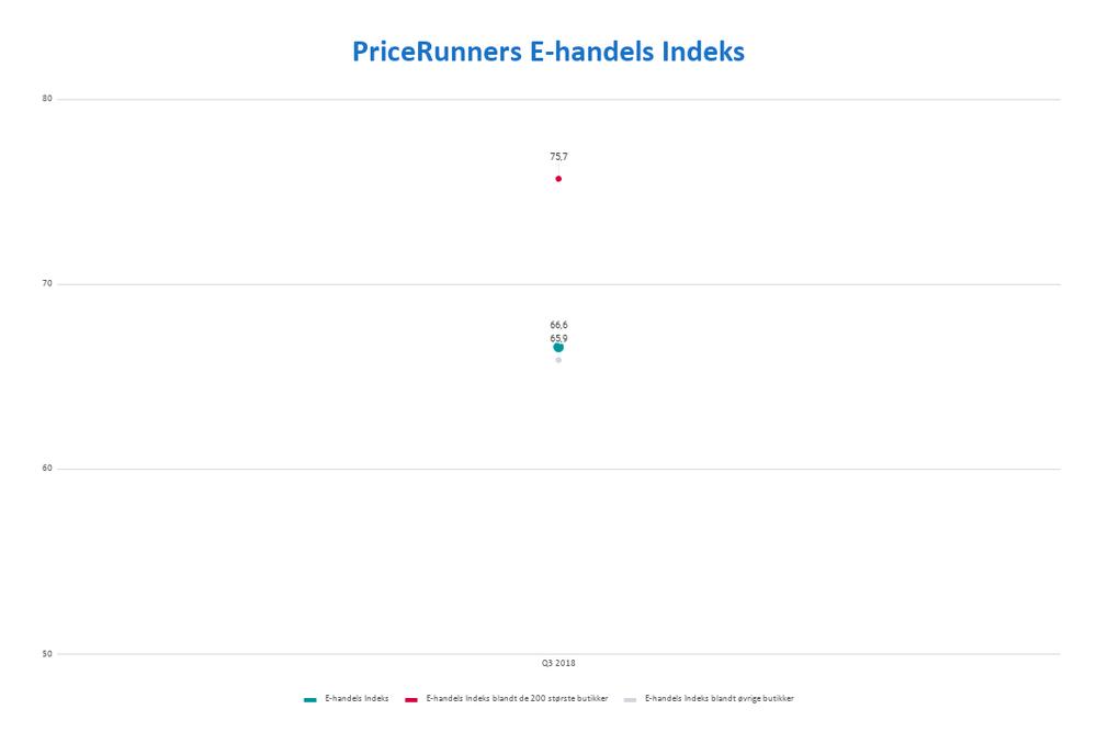 E-handels Indeks Q3 2018