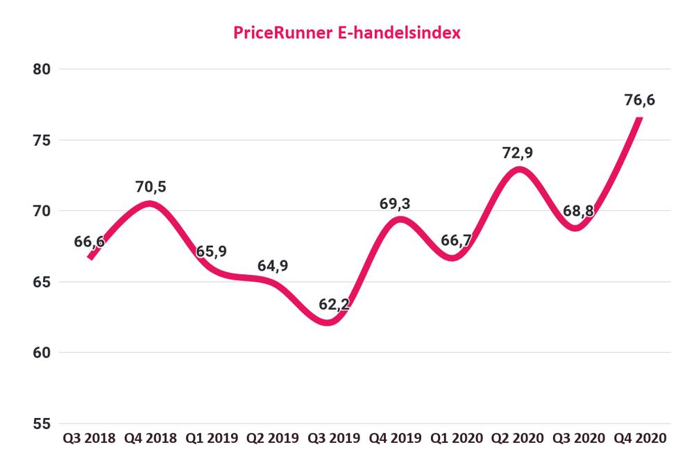 E-handler index Q4 2020