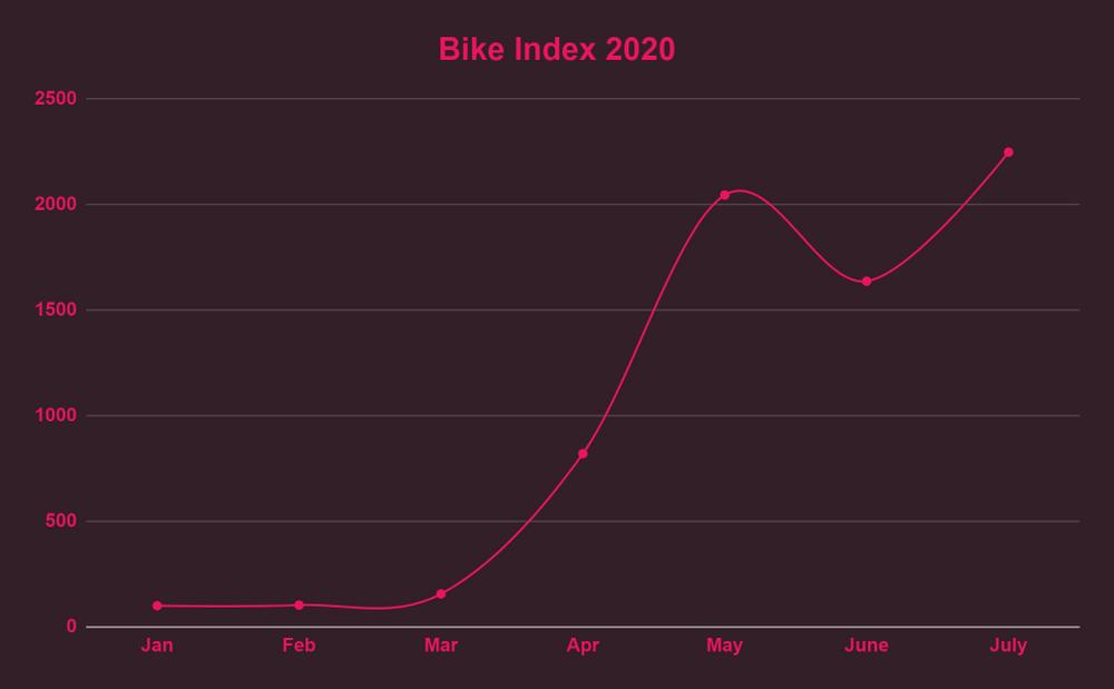 Bike Index 2020