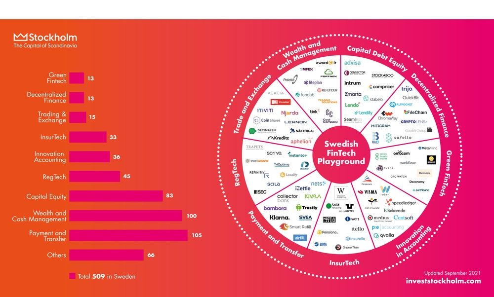 The Swedish FinTech Playground where 80% of the FinTech companies in Sweden are incorporated in the Stockholm region.
