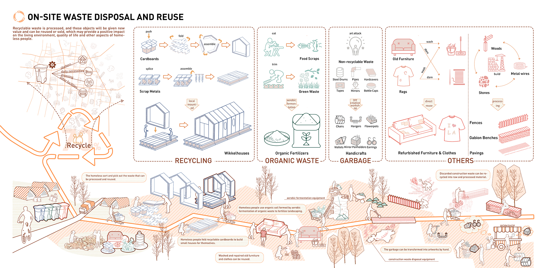 On-site waste disposal and reuse