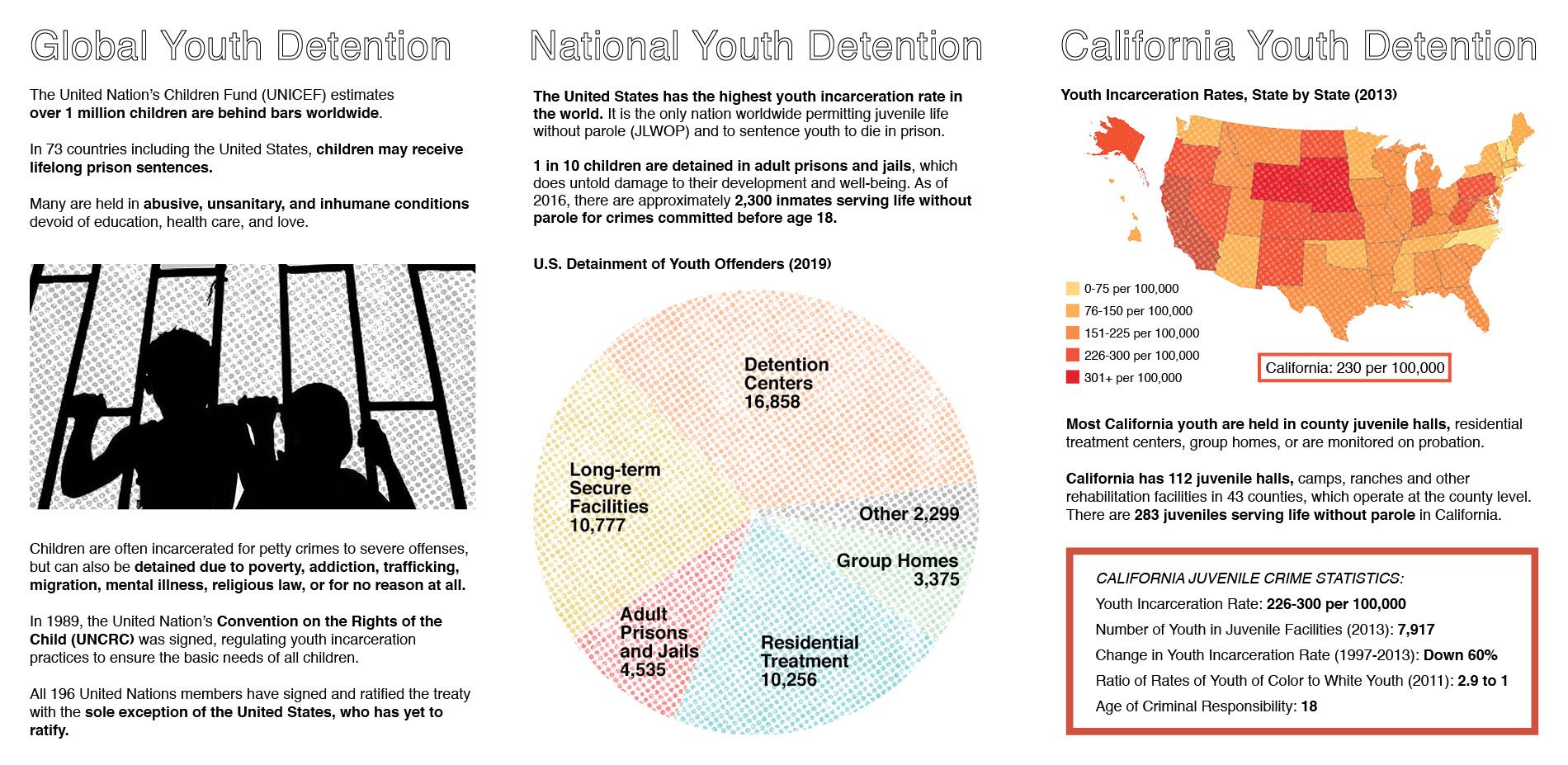 Juvenile Justice Statistics