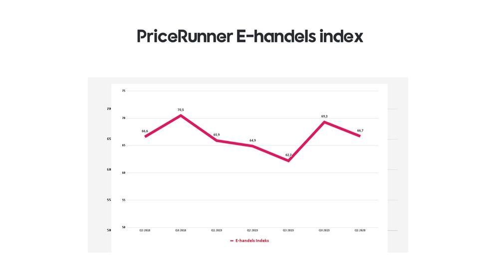 Udvikling i PriceRunners E-handelsindex over tid
