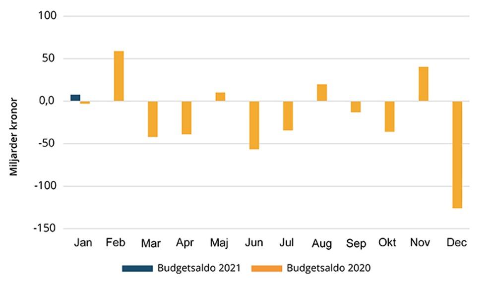 Diagram som visar saldot i statens budget januari till december 2020 och januari 2021.