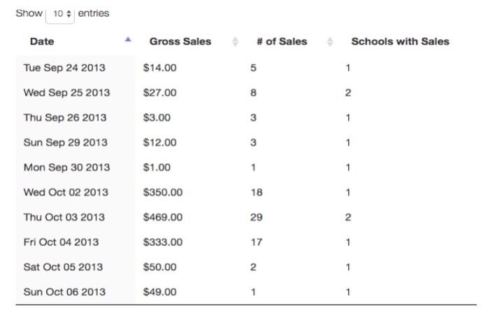First Teachable sales.png