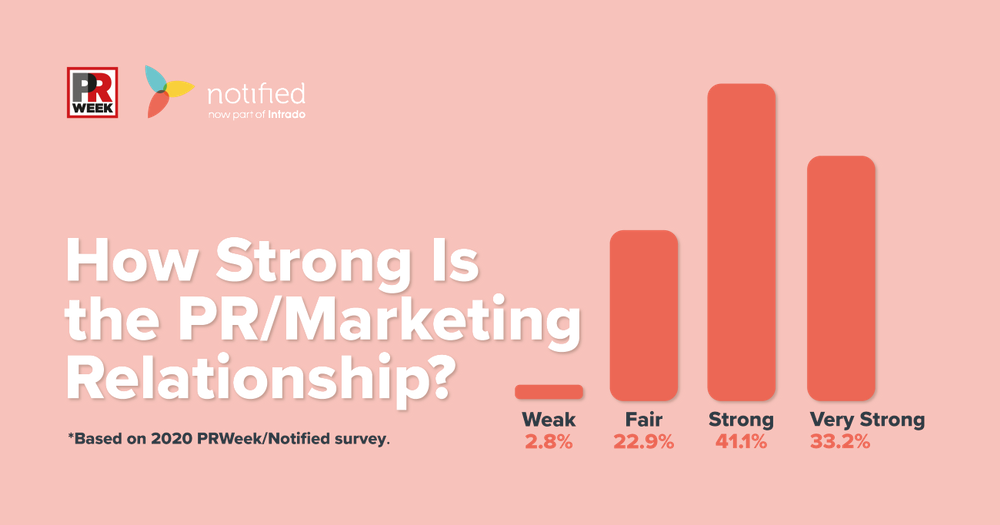 The PR and Marketing Relationship