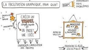 Représentation de la formation : S'initier à la facilitation graphique : tu vois ce que je veux dire ?