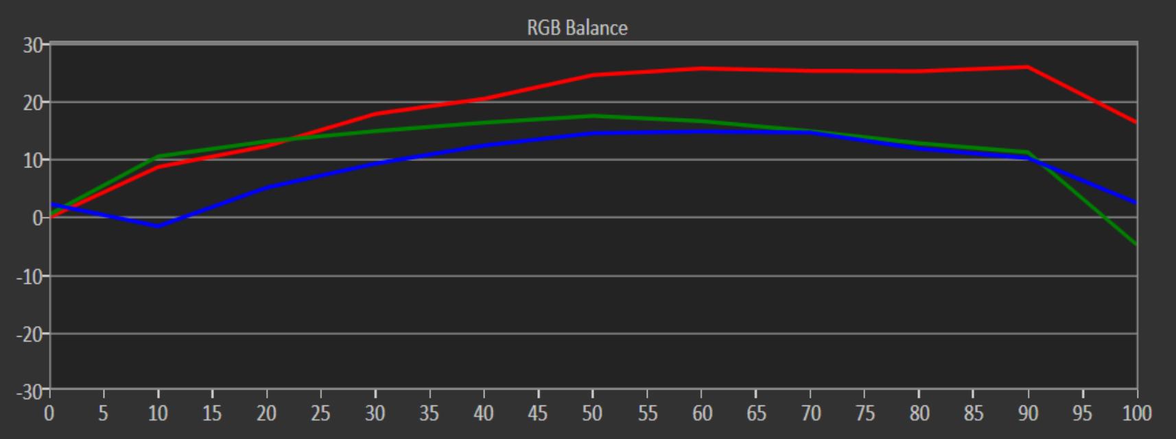 Absolute Vs Relative Rgb Charts In Calman